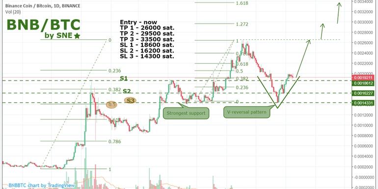 BNB/BTC by SNE 10.08