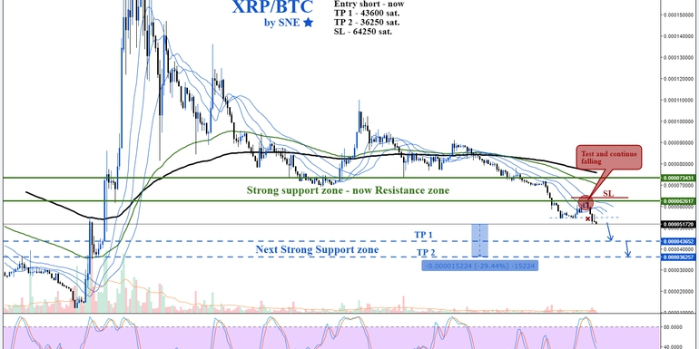 XRP/BTC by SNE 10.08