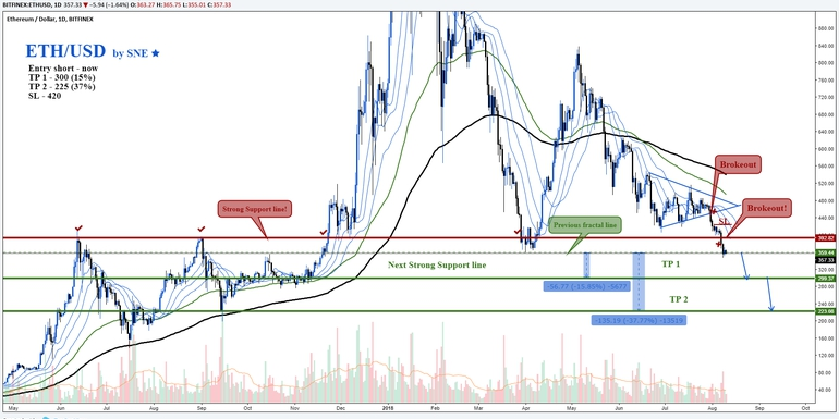 ETH/USD by SNE 10.08