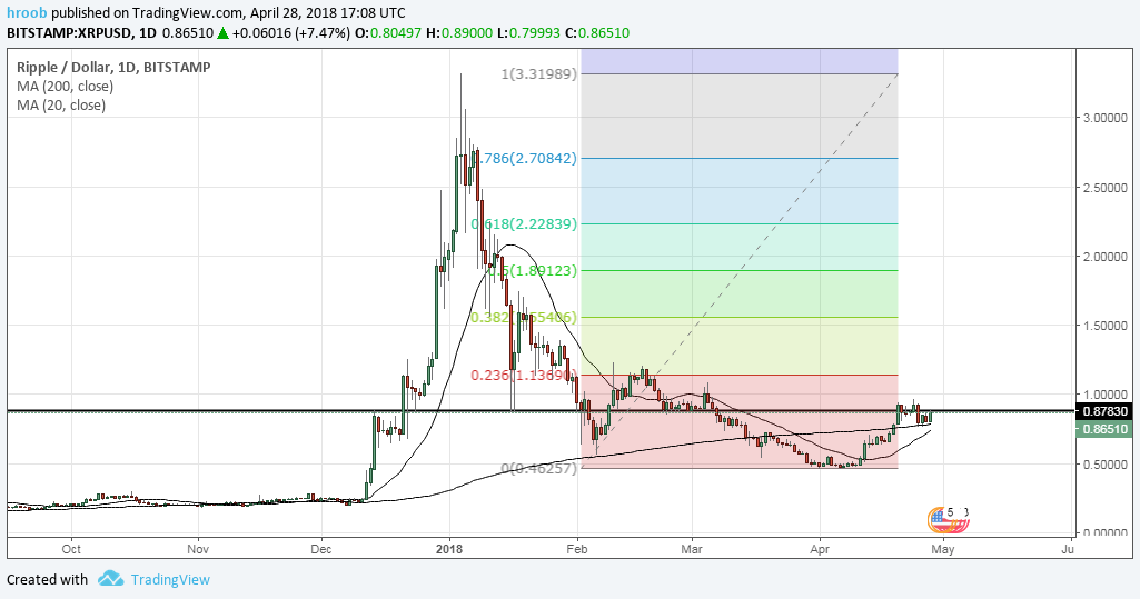 Ripple Entry Point