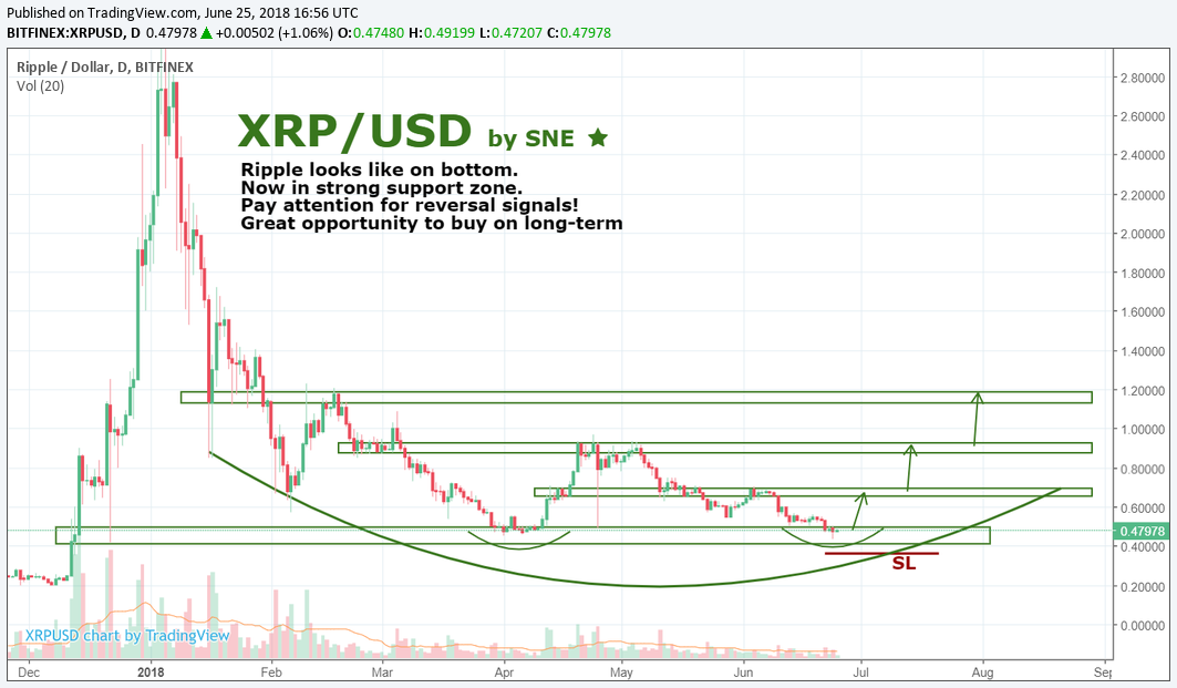 XRP/USD by SNE 25.06