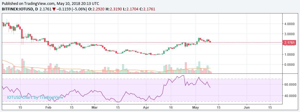 IOTA (Swing trading until June 3er)