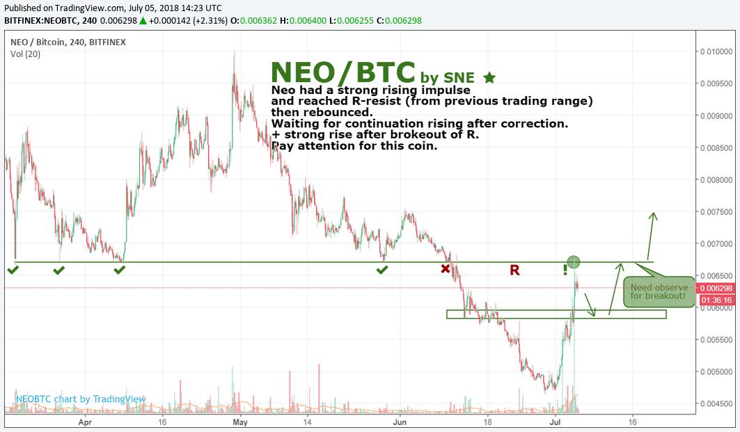 NEO/BTC by SNE 05.07