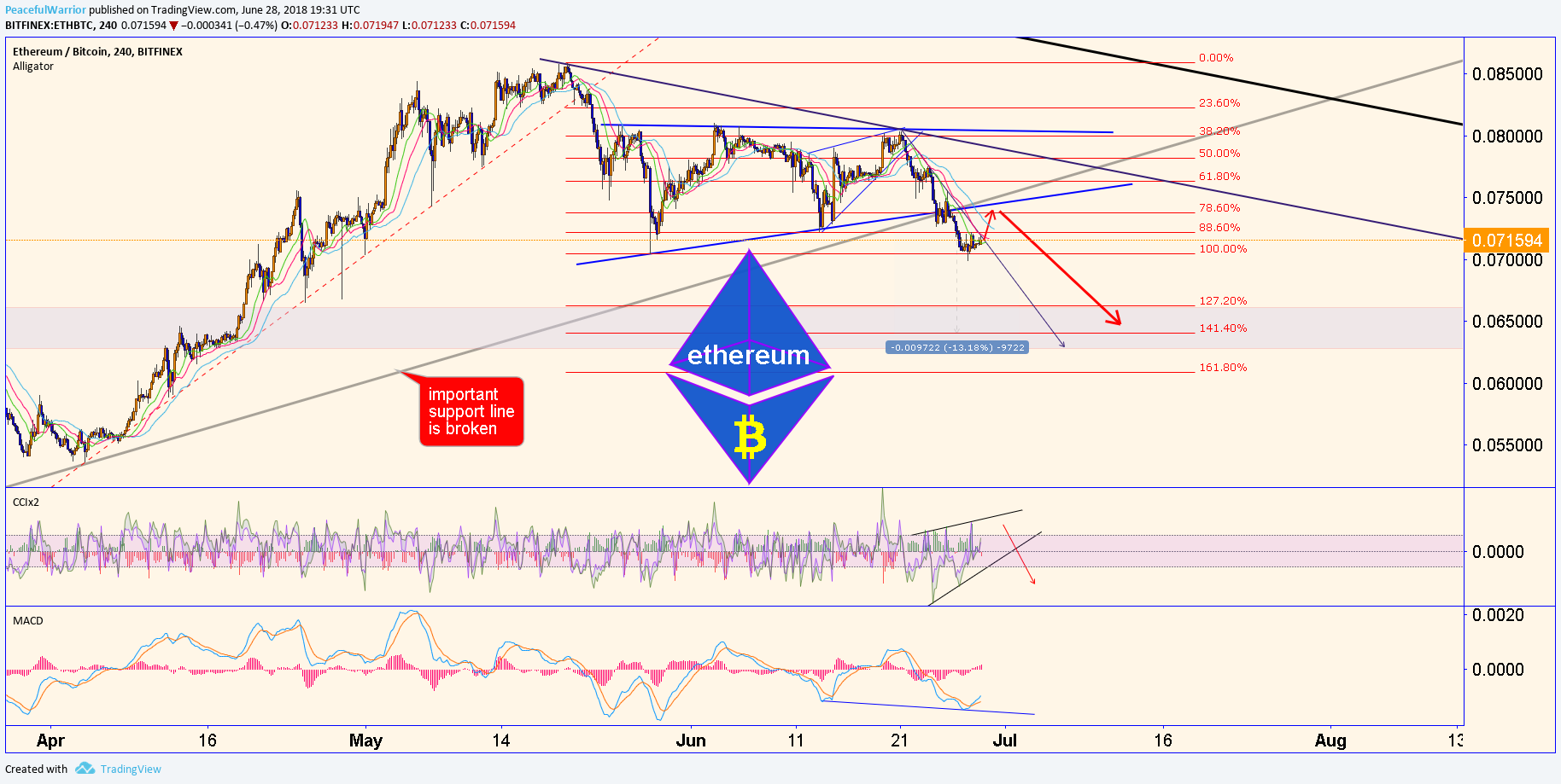ETH/BTC short is here!