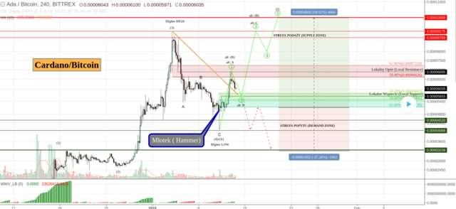 Cardano #ADABTC - end of the correction and 100% gains ahead?