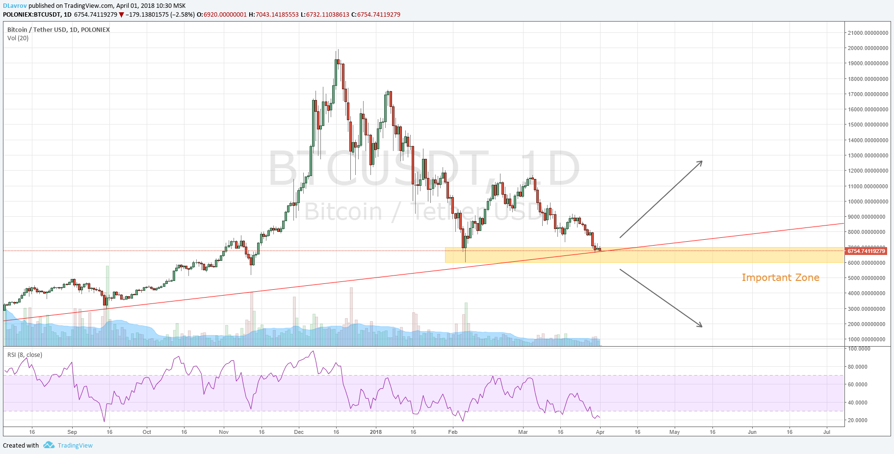 Bitcoin The Most Important Zone for Bulls