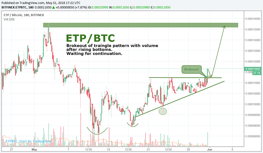ETP/BTC by SNE 31.05
