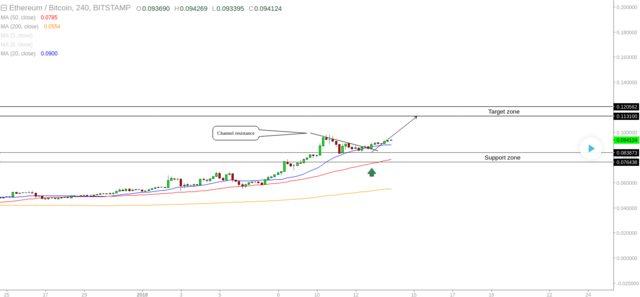 ETH/BTC - Opportunity To Buy