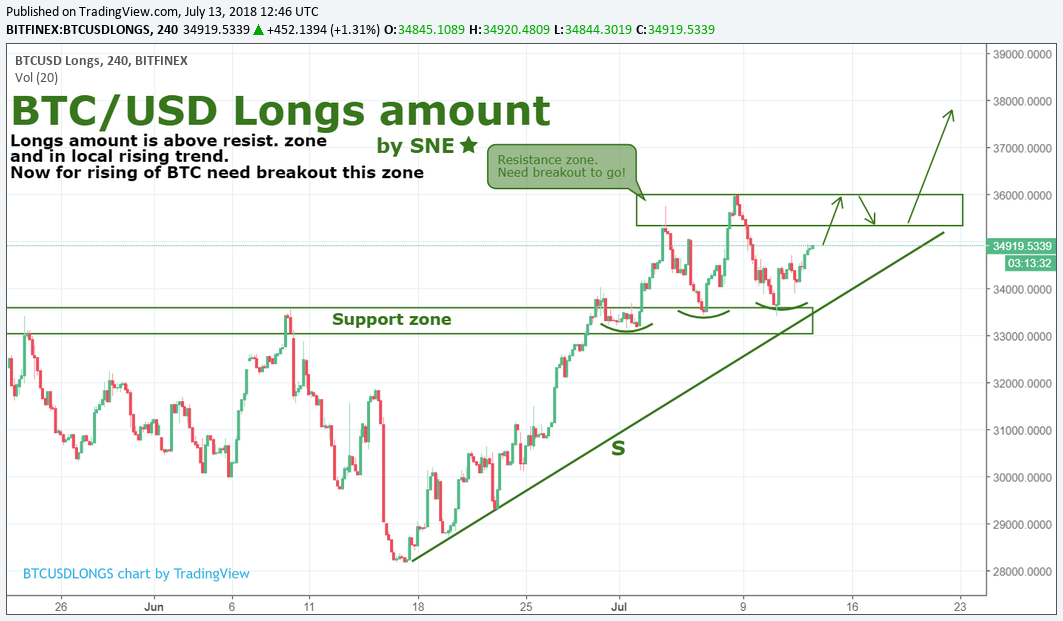 BTC/USD Longs amount by SNE 13.07