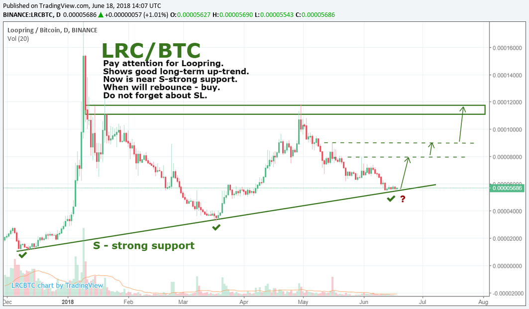 LRC/BTC by SNE 18.06