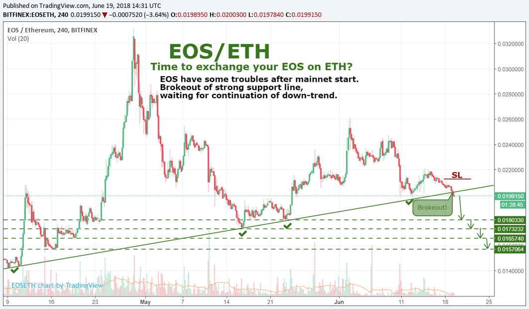 EOS/ETH by SNE Time to exchange?