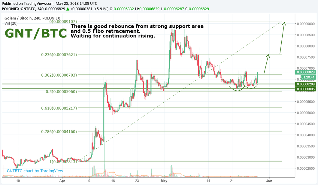 GNT/BTC by SNE 28.05
