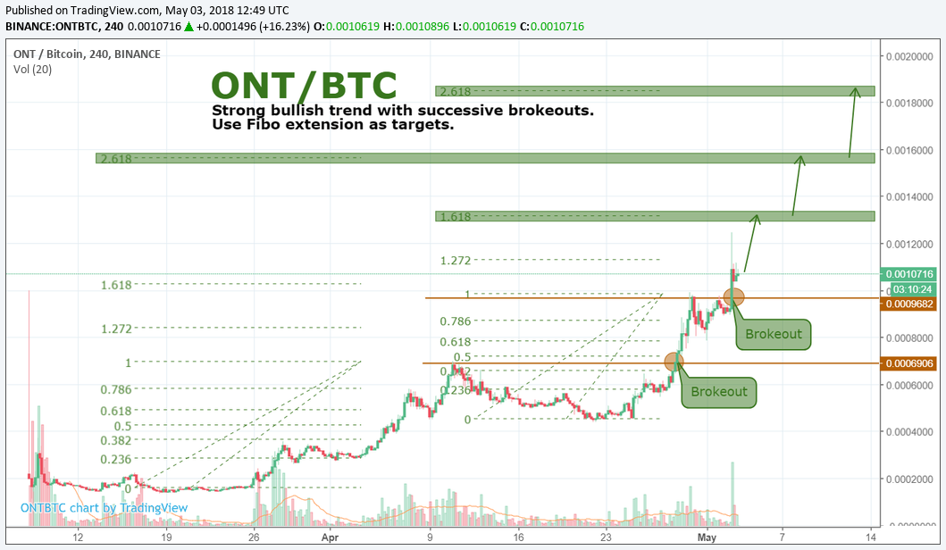 ONT/BTC by SNE. Continue