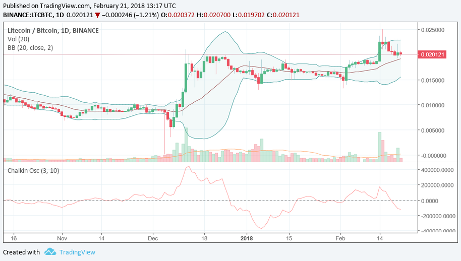 LTCBTC – shall I sell or not quite yet?