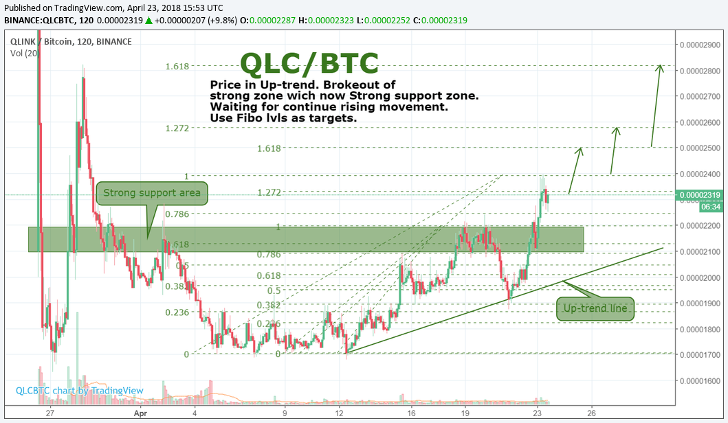 QLC/BTC by SNE