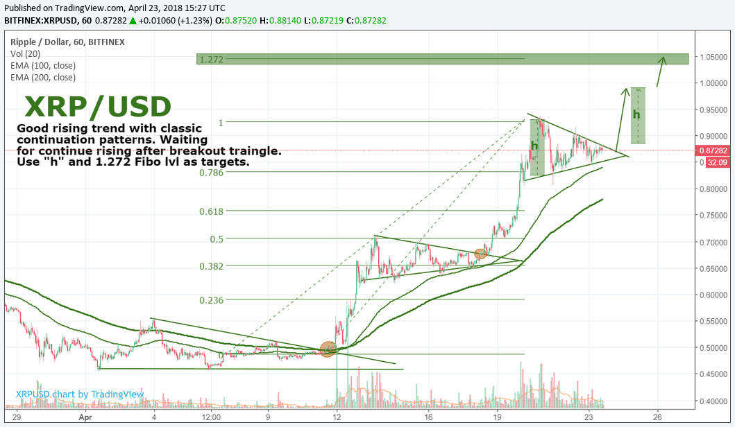 XRP/USD by SNE
