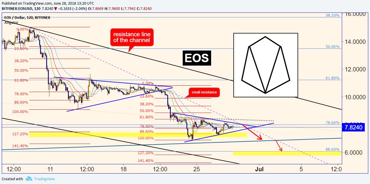 EOS/USD 28.06