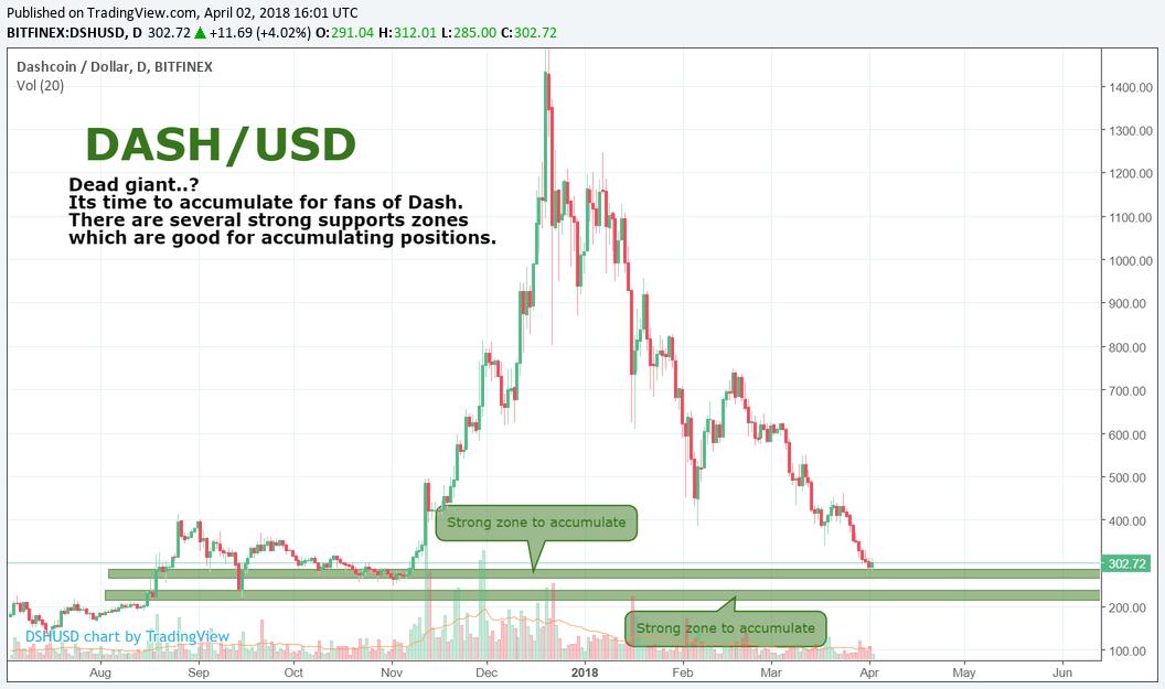 DASH/USD by SNE