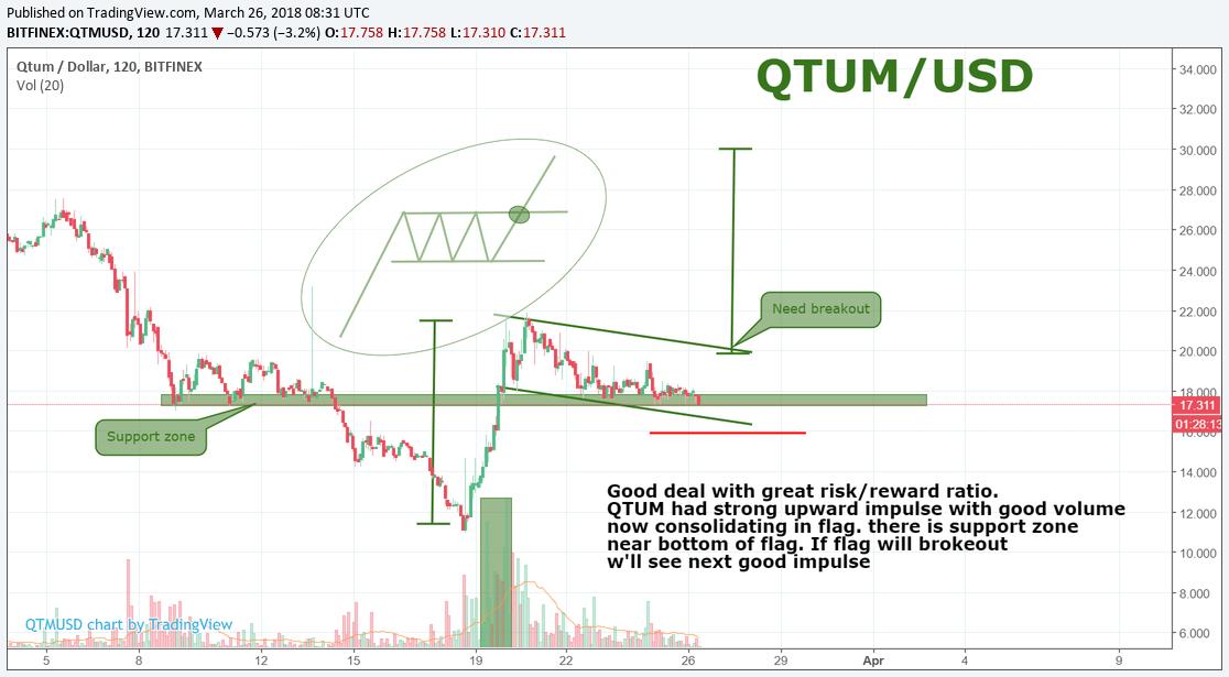 QTUM/USD