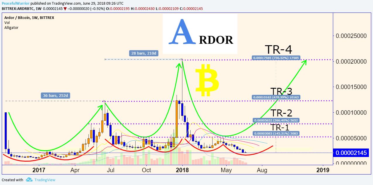 ARDR/BTC