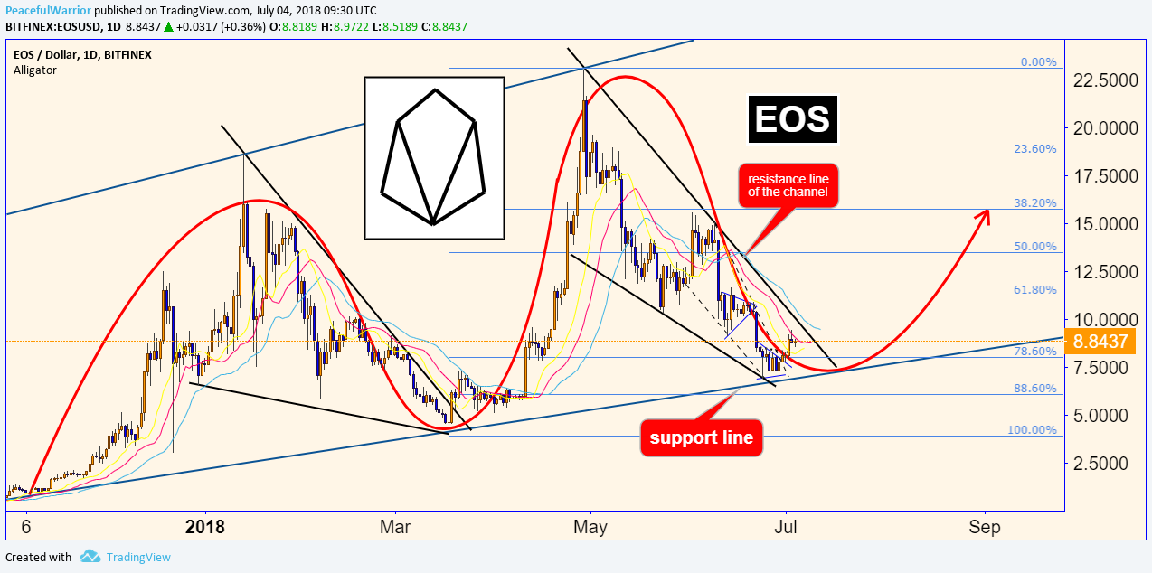 EOS cycles