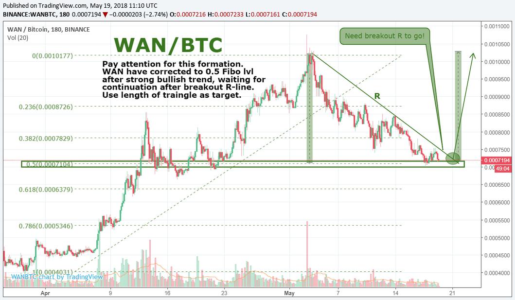 WAN/BTC by SNE 19.05