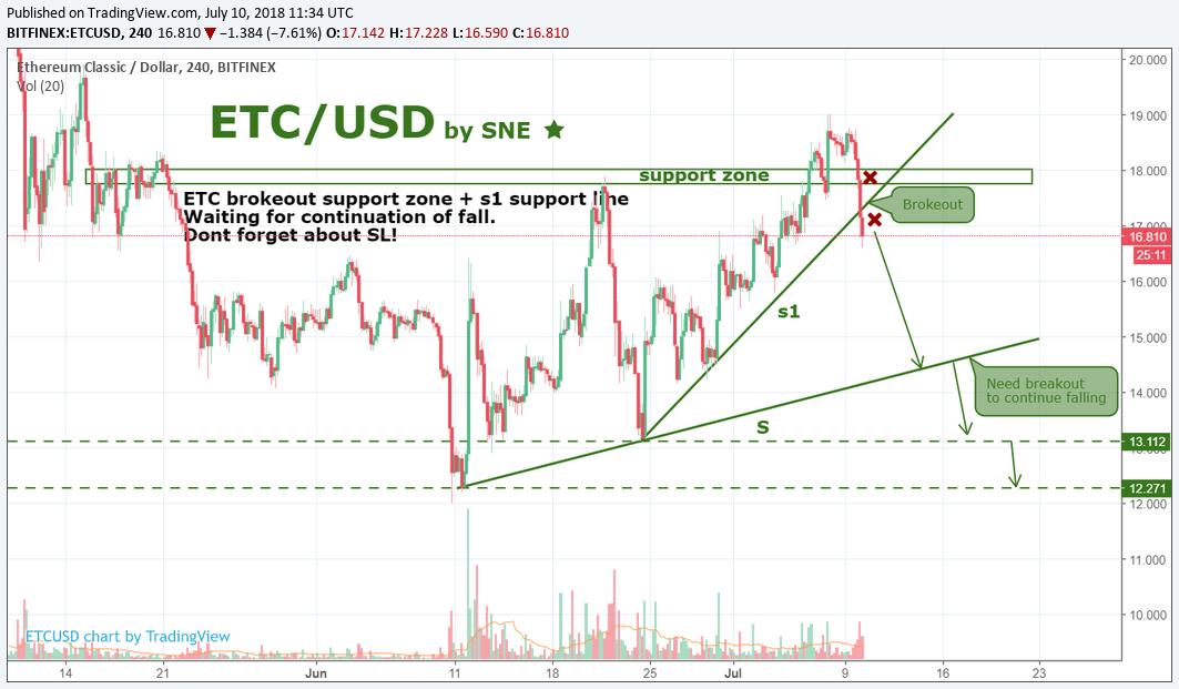 ETC/USD by SNE 10.07