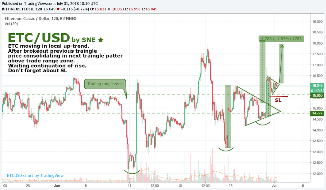 ETC/USD by SNE