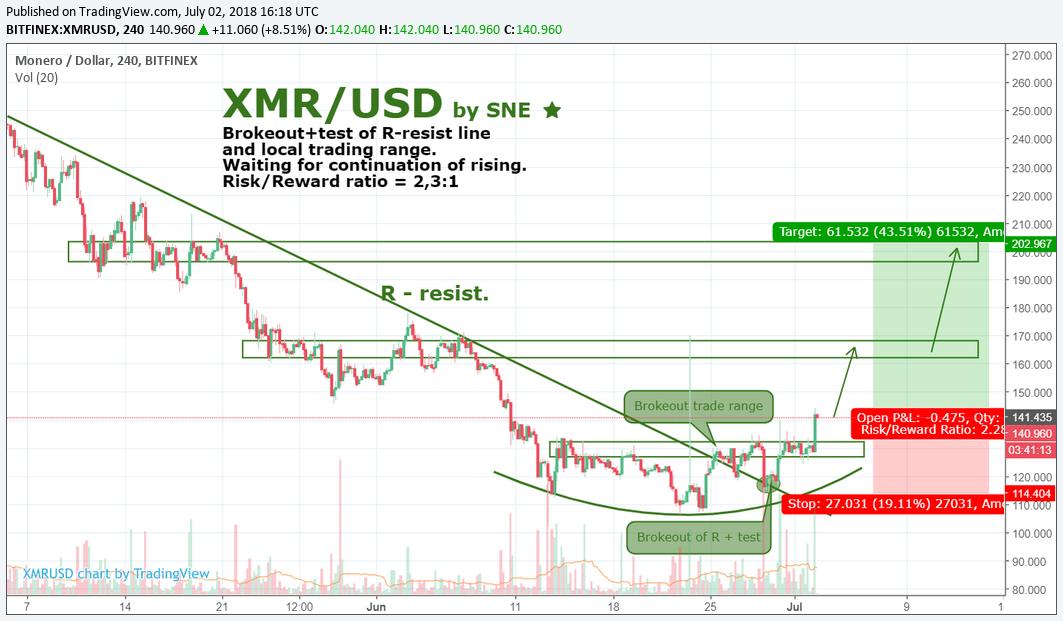 XMR/USD by SNE 02.07