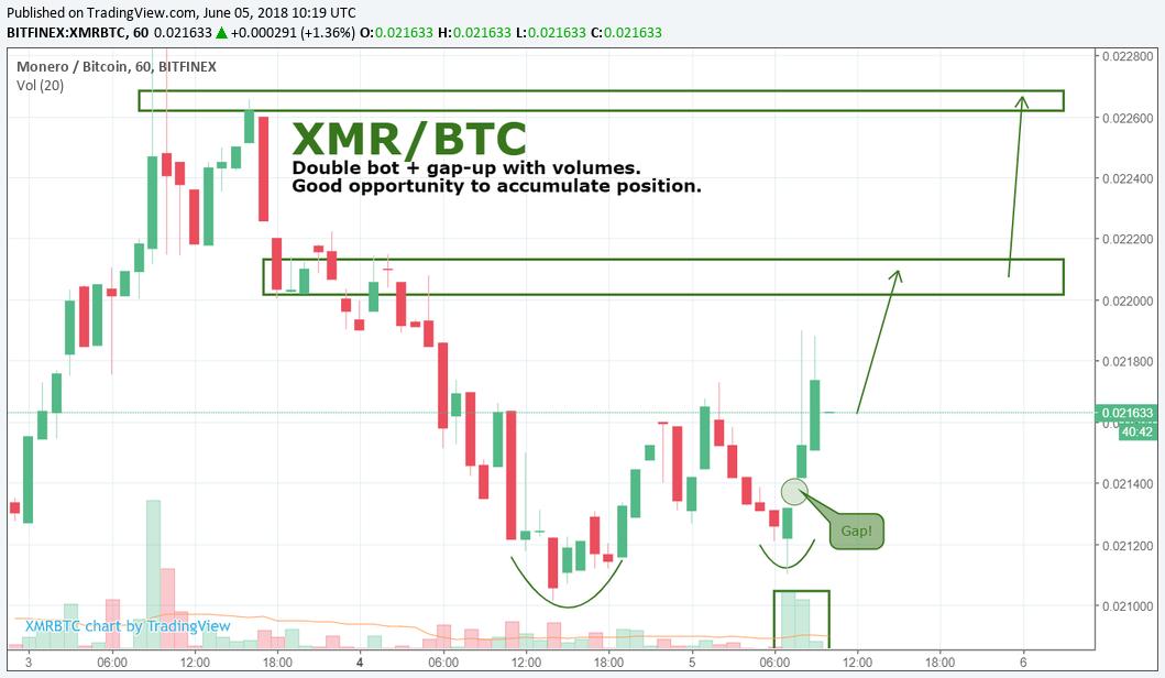 XMR/BTC by SNE 05.06
