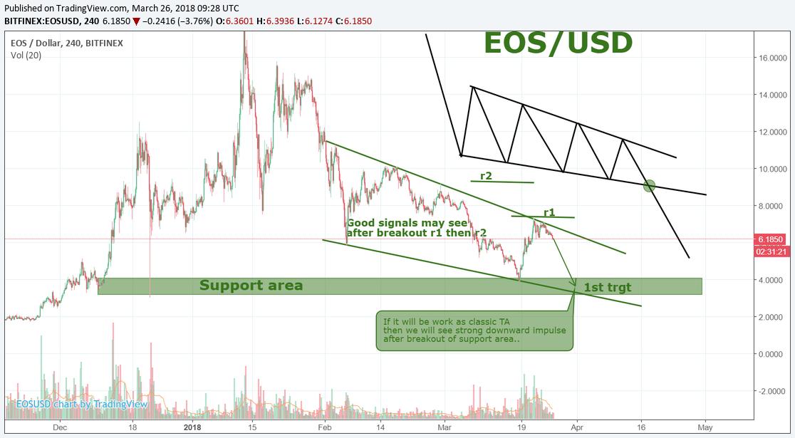 EOS/USD.