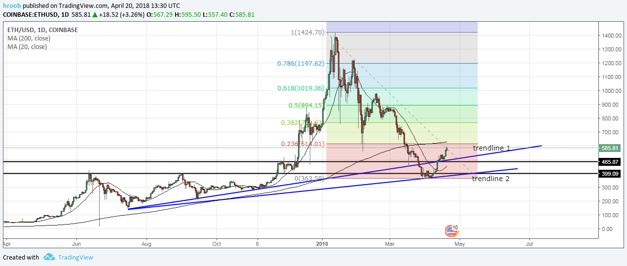 Ethereum Turns Bullish Update