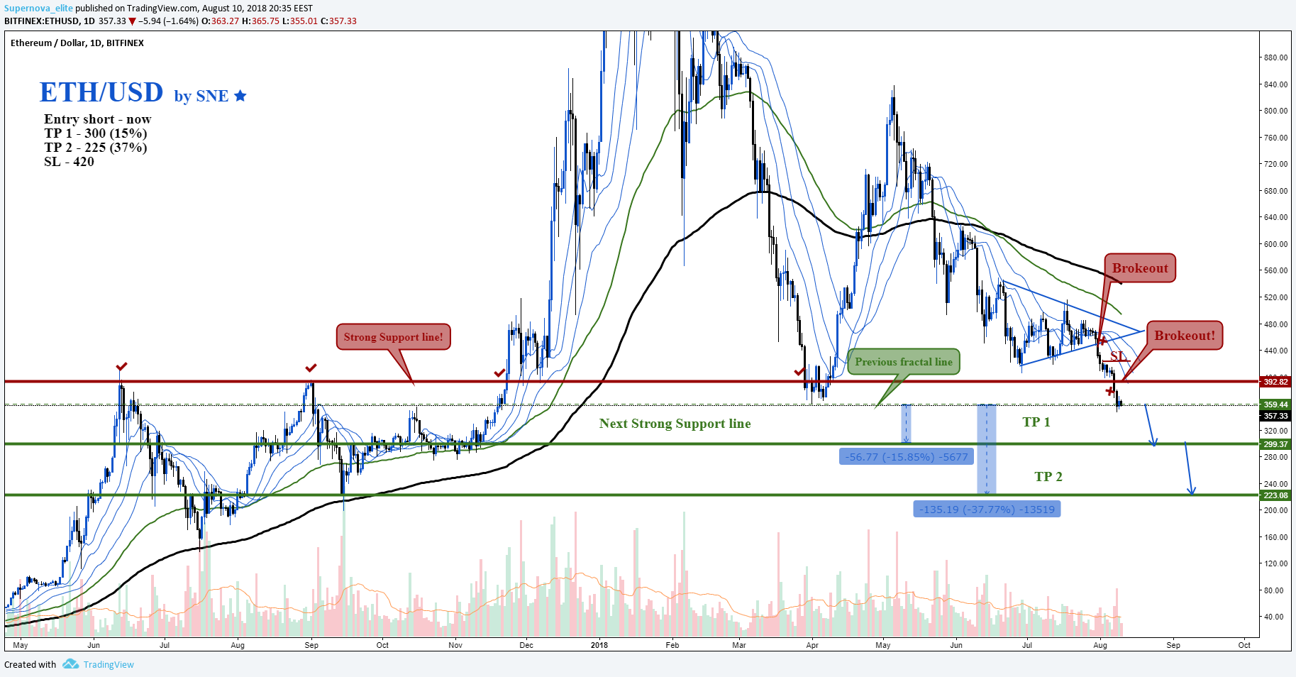 ETH/USD by SNE 10.08