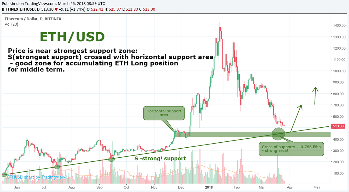 ETH/USD. Good point for accumulate