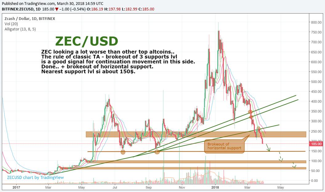 ZEC/USD. Be careful about this gaint.