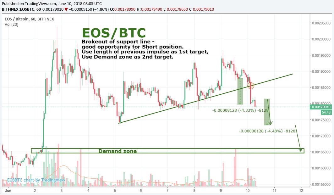 EOS/BTC by SNE 10.06