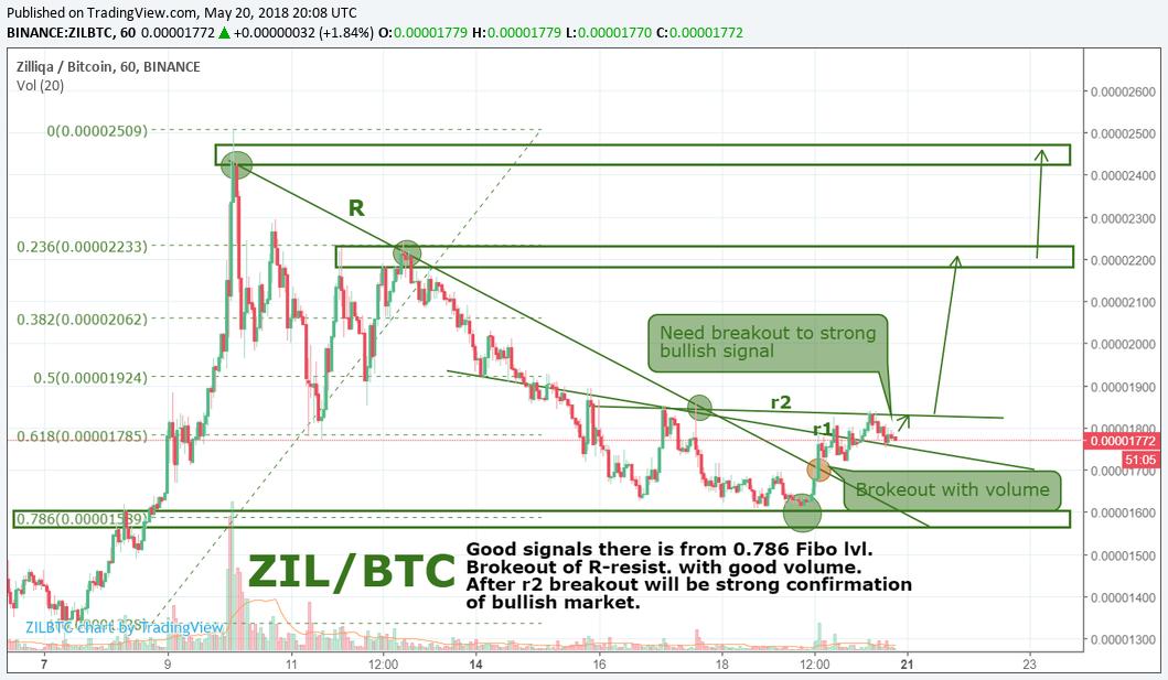 ZIL/BTC by SNE 20.05