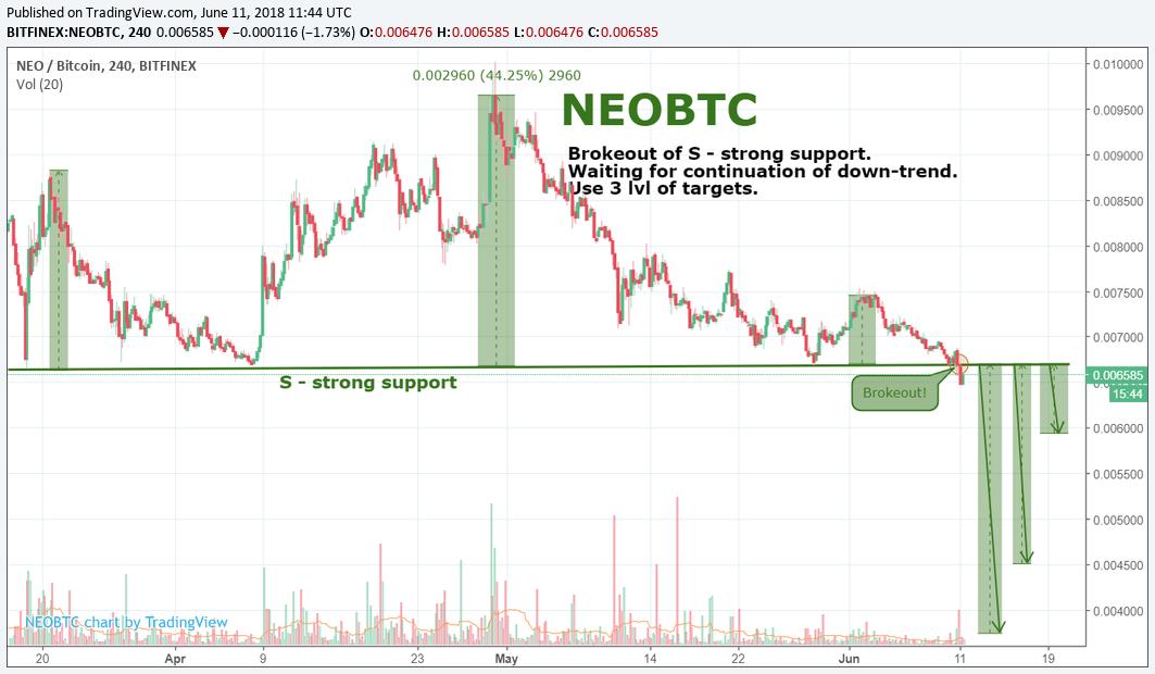 NEO/BTC by SNE  11.06