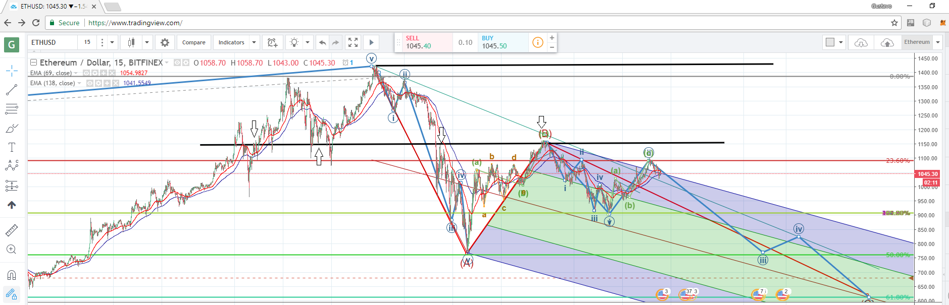 More downside to come?