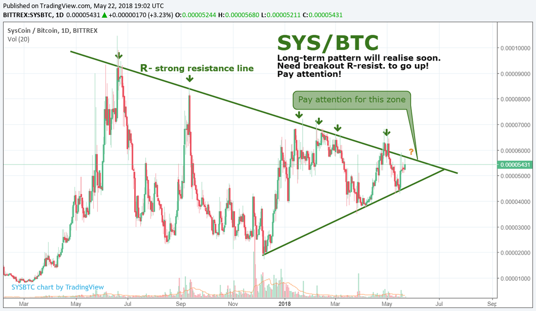 SYS/BTC by SNE 22.05 Pay attention!