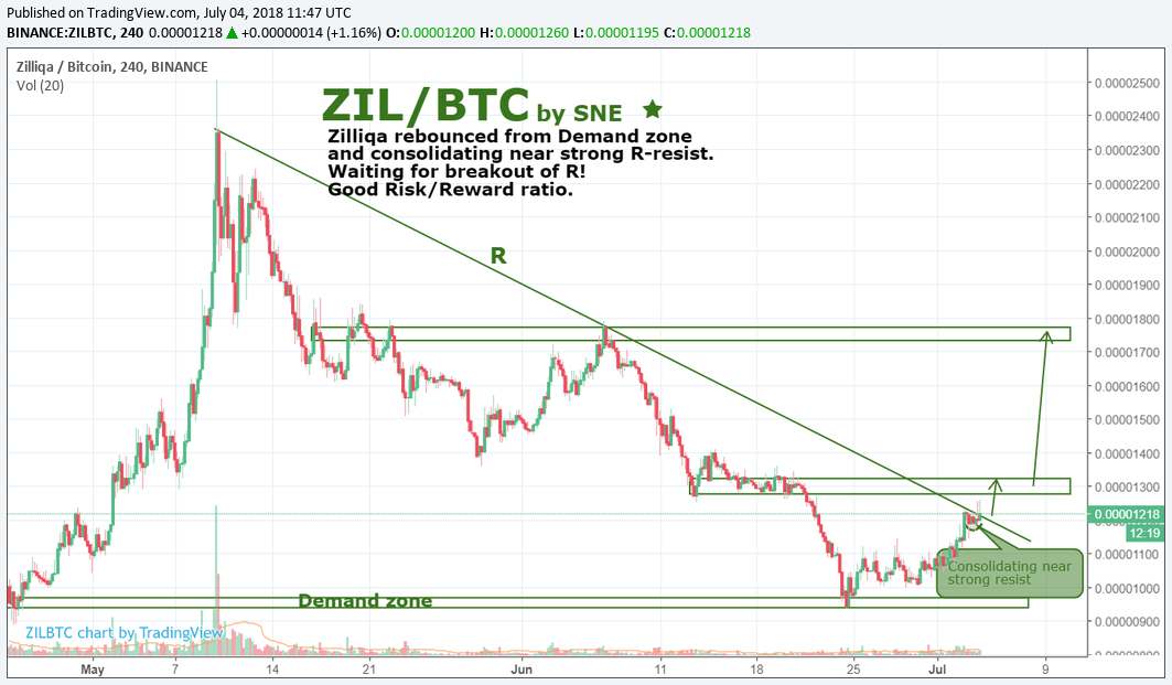 ZIL/BTC by SNE 04.07