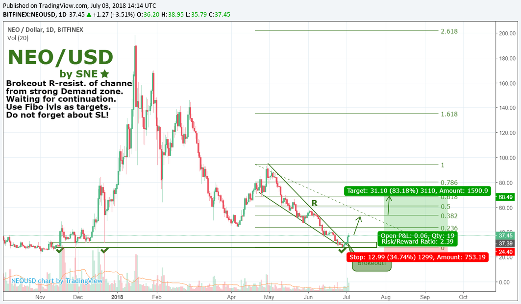 NEO/USD by SNE 03.07