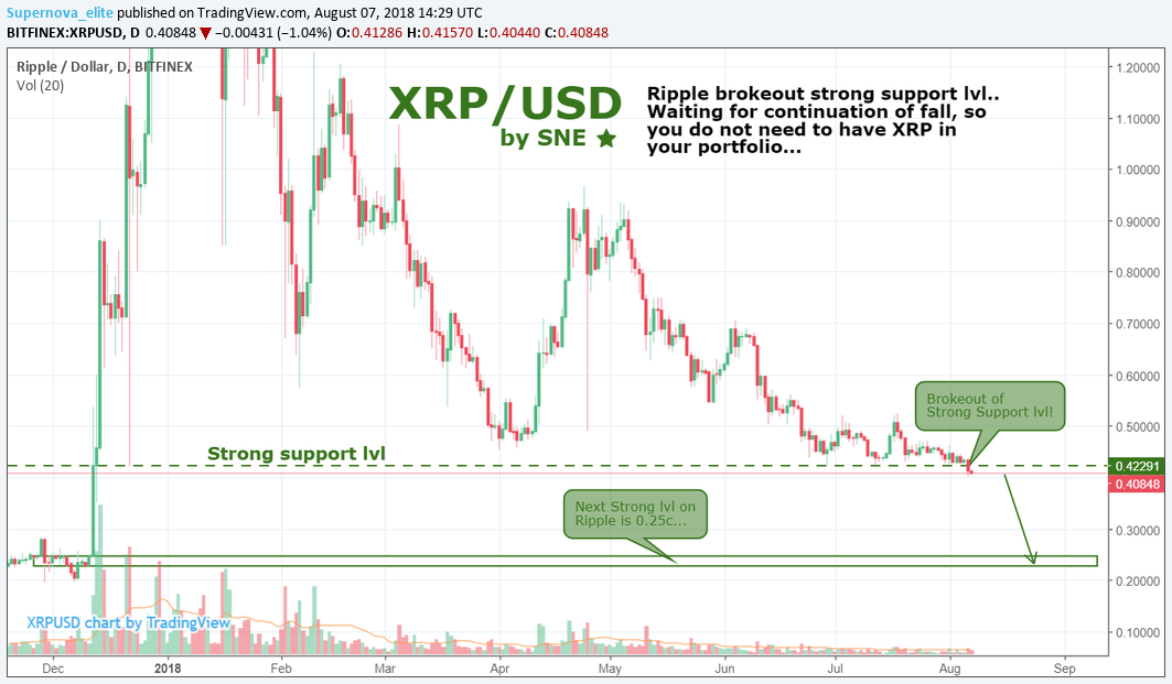 XRP/USD by SNE 07.08