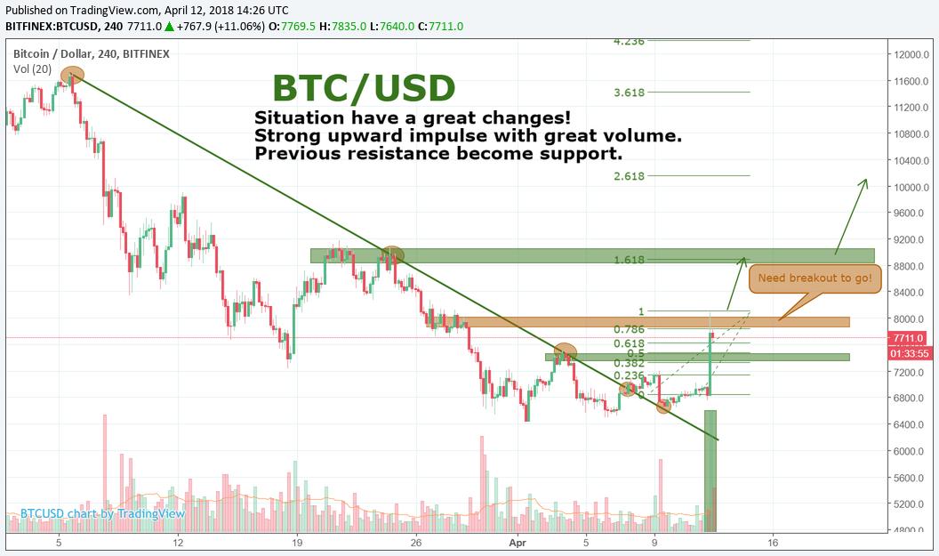 BTC/USD by SNE