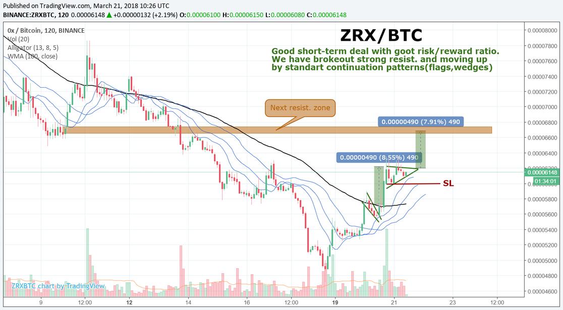 ZRX/BTC