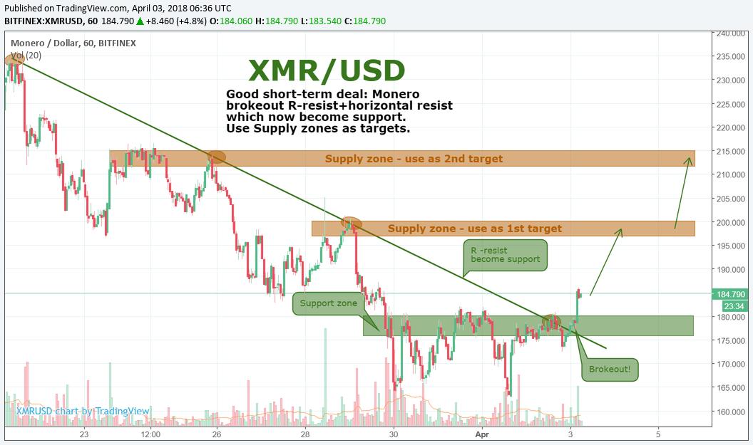 XMR/USD by SNE