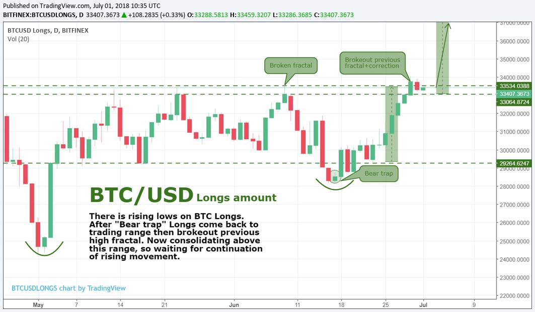 BTC/USD Longs amount by SNE