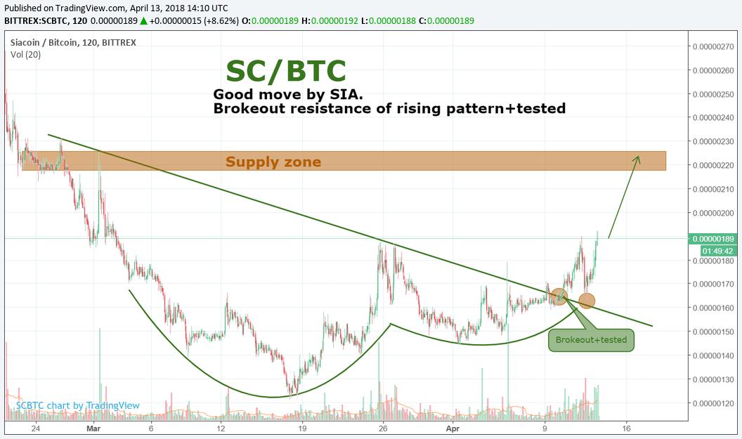 SC/BTC by SNE