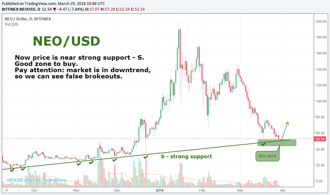 NEO/USD by SNE